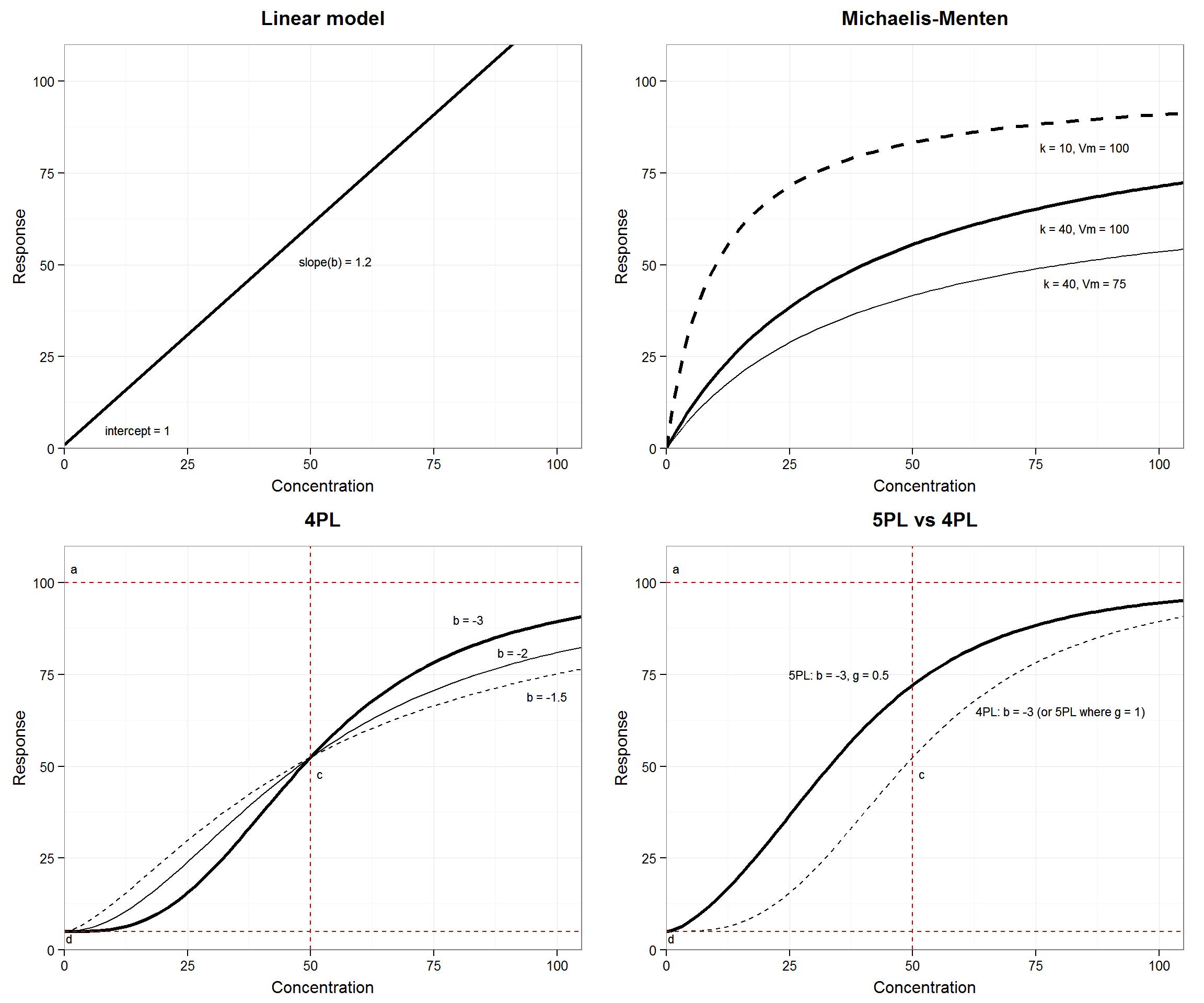 Calibration Curve-fitting